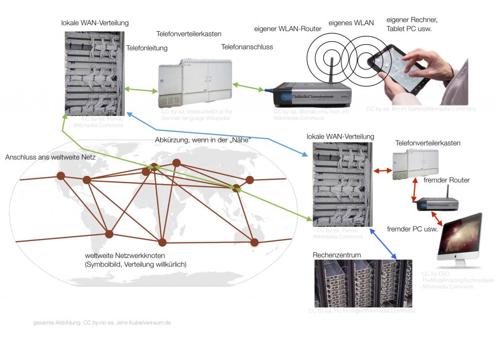 Datenwege im Internet, Prinzipskizze, CC by-nc-sa Jens Kube/vielraum.de